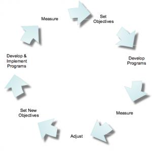 measure_continuous_process